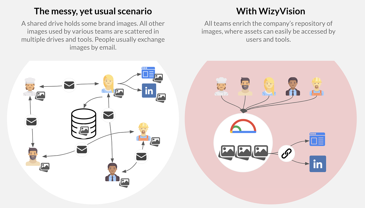 WizyVision enriches team collaboration compared to a scattered storage solution such as a shared drive