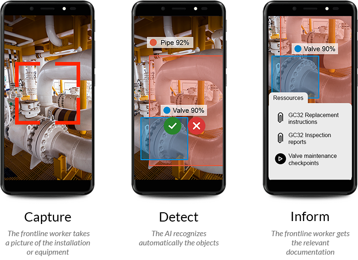 capture, detect, and inform model applied in object recognition app to support frontline workers